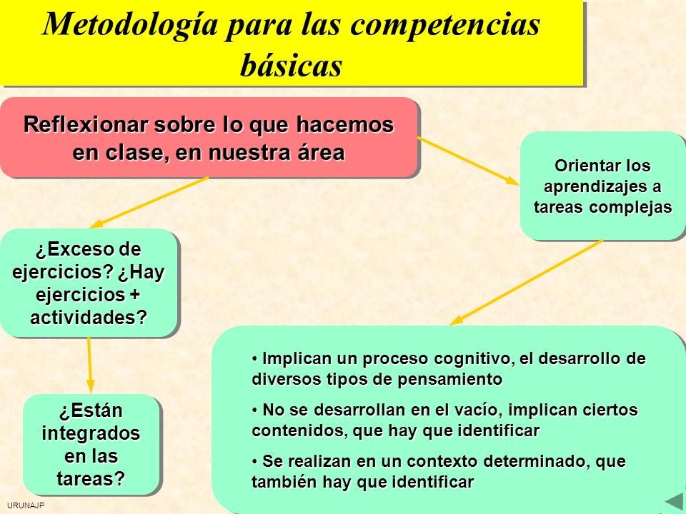 Metodología para las competencias básicas