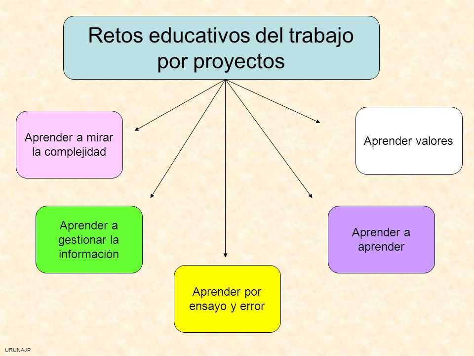 Retos educativos del trabajo por proyectos