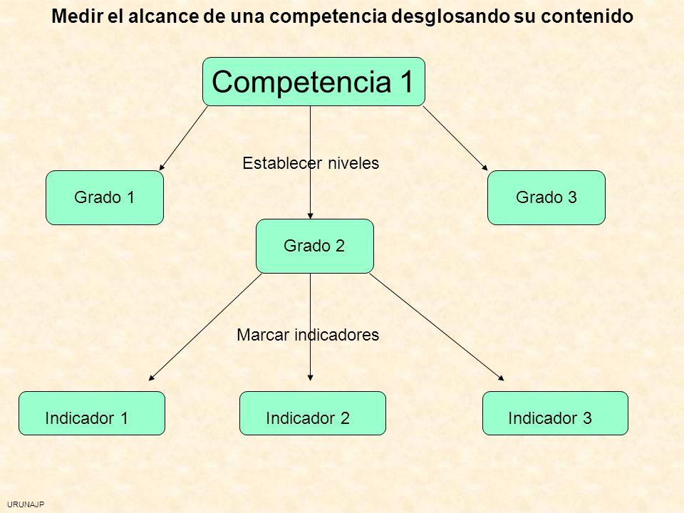 Medir el alcance de una competencia desglosando su contenido