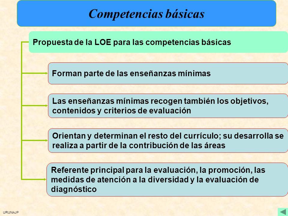 Competencias básicas Propuesta de la LOE para las competencias básicas