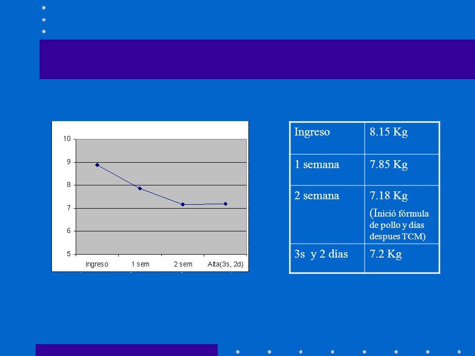 Ingreso 8.15 Kg. 1 semana. 7.85 Kg. 2 semana. 7.18 Kg. (Inició fórmula de pollo y días despues TCM)
