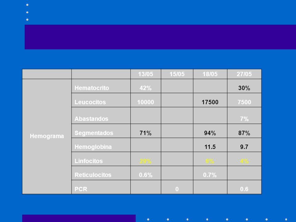 13/05. 15/05. 18/05. 27/05. Hemograma. Hematocrito. 42% 30% Leucocitos. 10000. 17500. 7500.