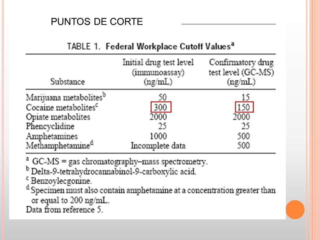 PUNTOS DE CORTE