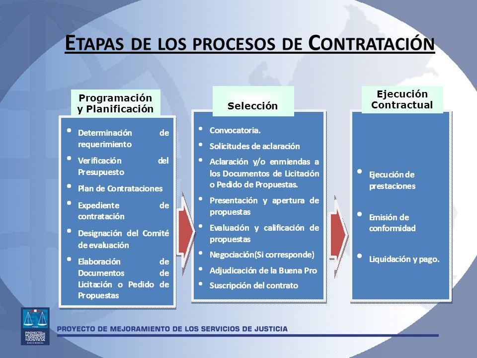 Etapas de los procesos de Contratación