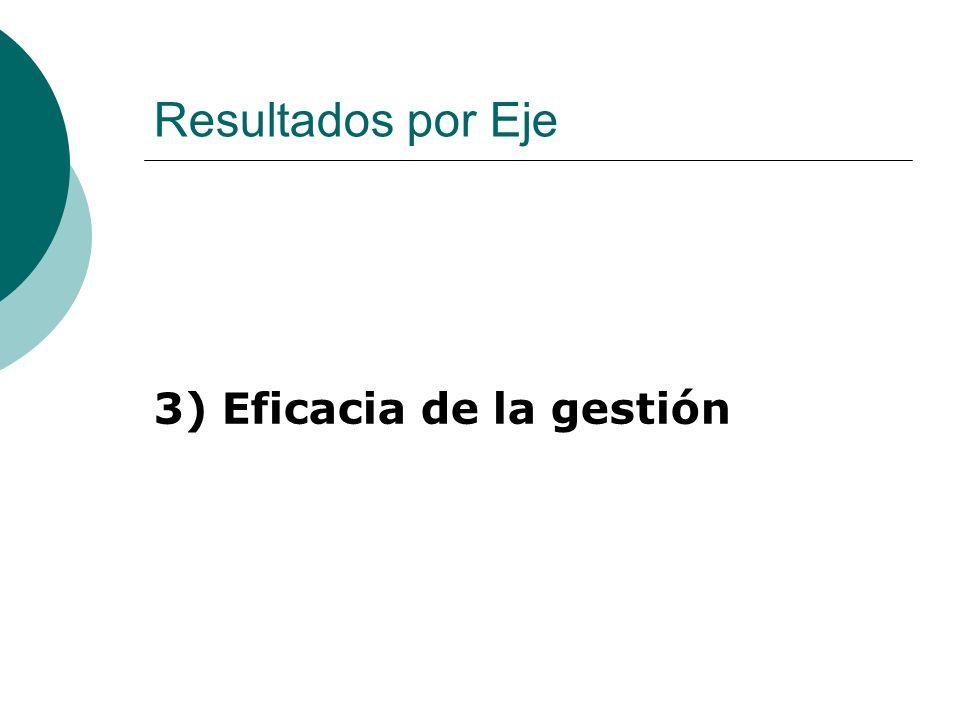 Resultados por Eje 3) Eficacia de la gestión