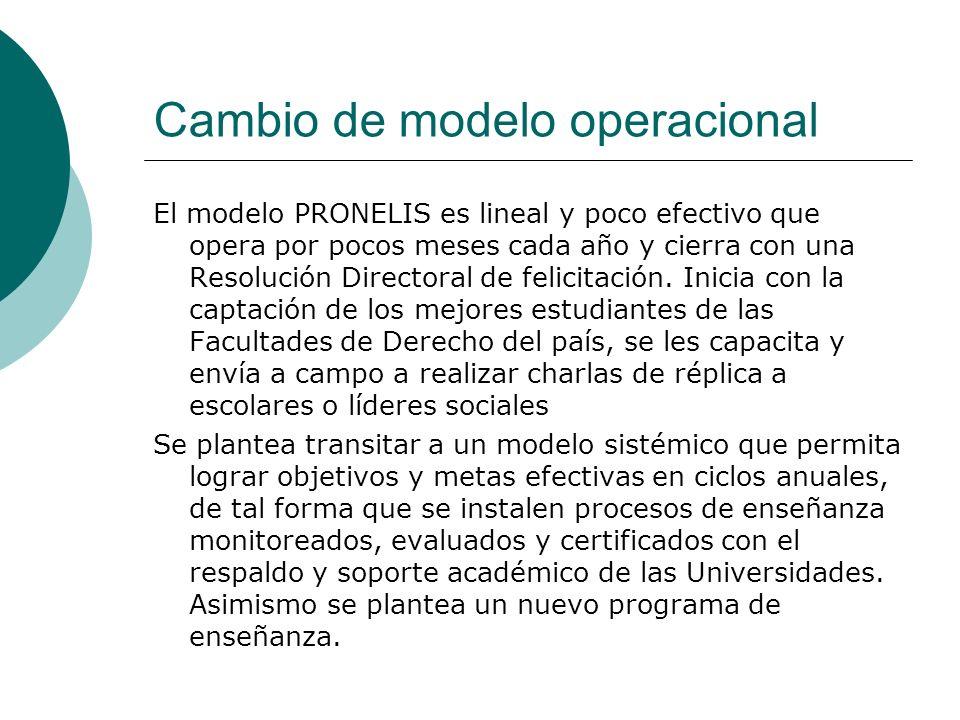 Cambio de modelo operacional