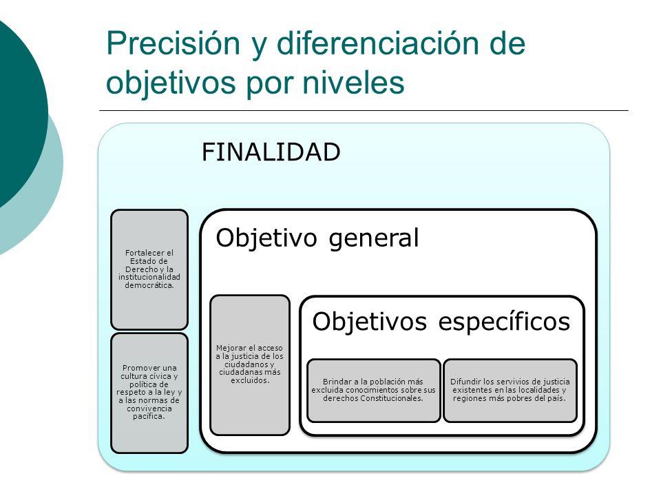 Precisión y diferenciación de objetivos por niveles