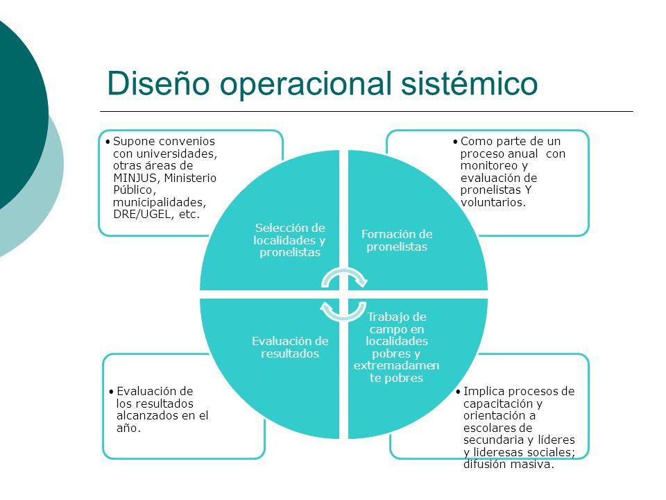Diseño operacional sistémico
