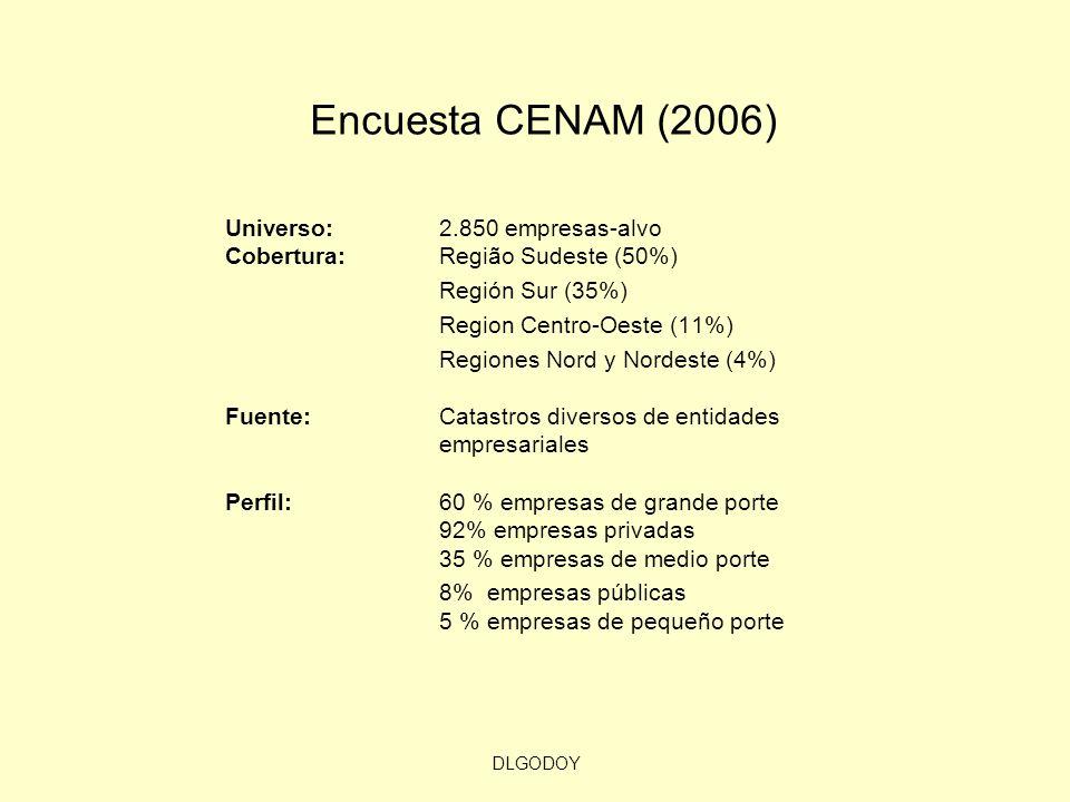 Encuesta CENAM (2006)Universo: 2.850 empresas-alvo Cobertura: Região Sudeste (50%) Región Sur (35%)