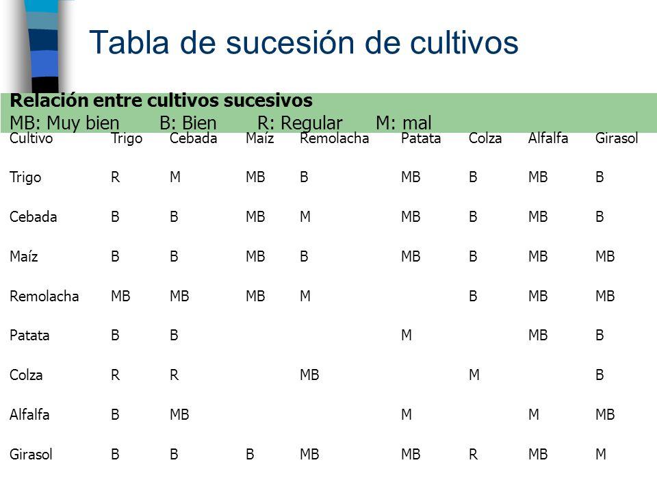 Tabla de sucesión de cultivos