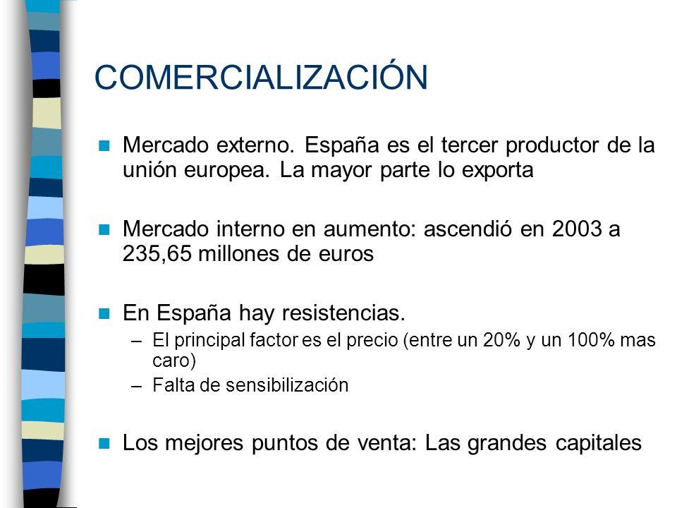 COMERCIALIZACIÓN Mercado externo. España es el tercer productor de la unión europea. La mayor parte lo exporta.