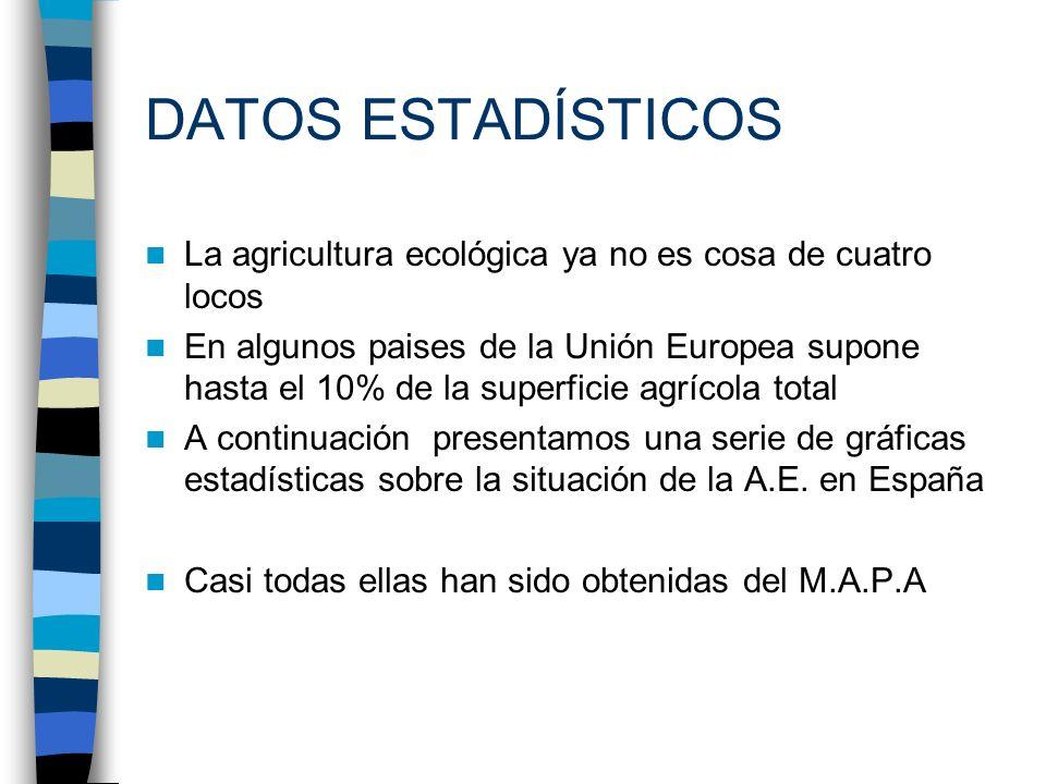 DATOS ESTADÍSTICOS La agricultura ecológica ya no es cosa de cuatro locos.