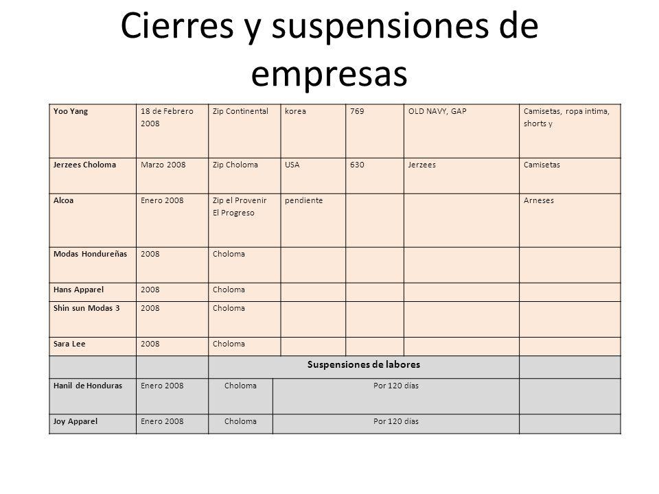 Cierres y suspensiones de empresas