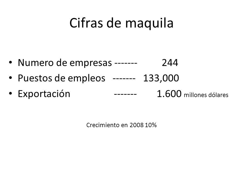 Cifras de maquila Numero de empresas ------- 244