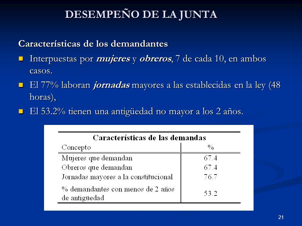 DESEMPEÑO DE LA JUNTA Características de los demandantes
