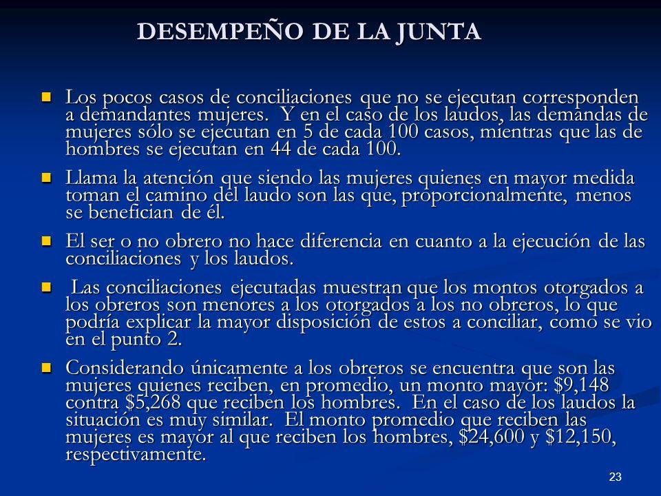 DESEMPEÑO DE LA JUNTA