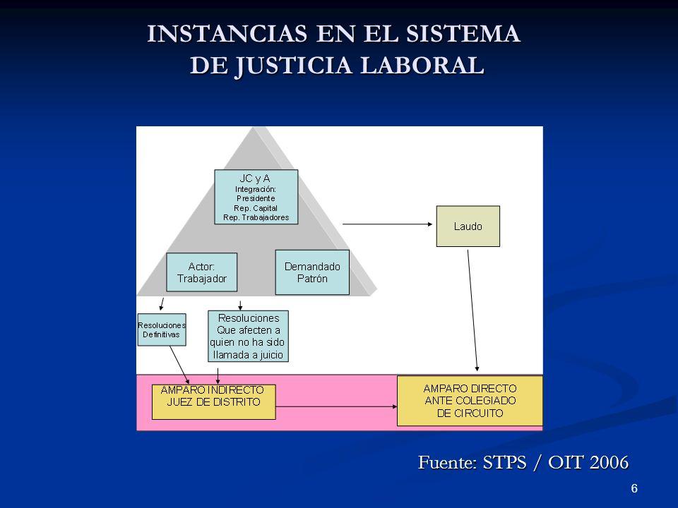 INSTANCIAS EN EL SISTEMA DE JUSTICIA LABORAL