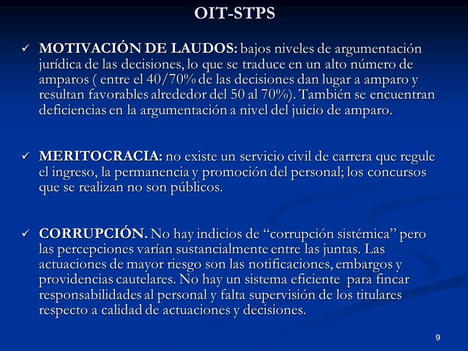 OIT-STPS