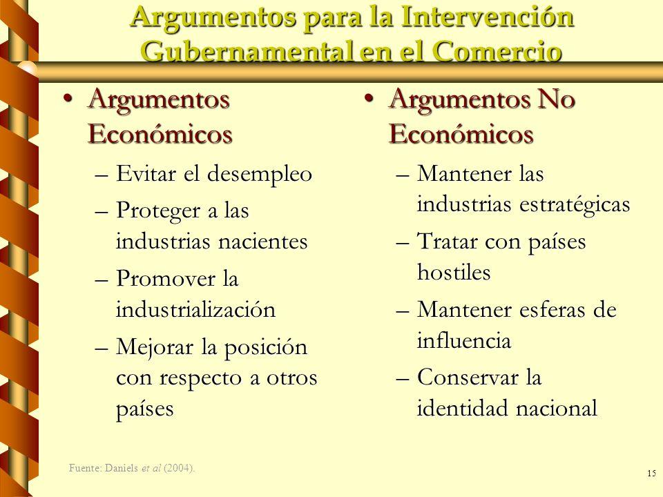 Argumentos para la Intervención Gubernamental en el Comercio