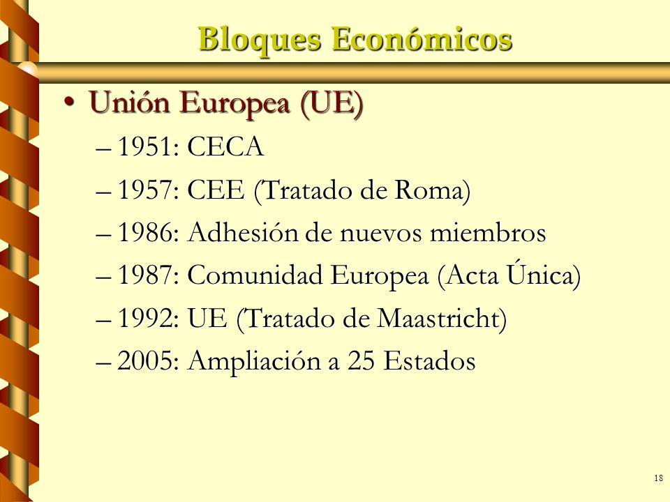 Bloques Económicos Unión Europea (UE) 1951: CECA