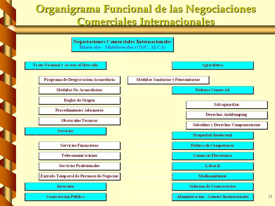 Organigrama Funcional de las Negociaciones Comerciales Internacionales
