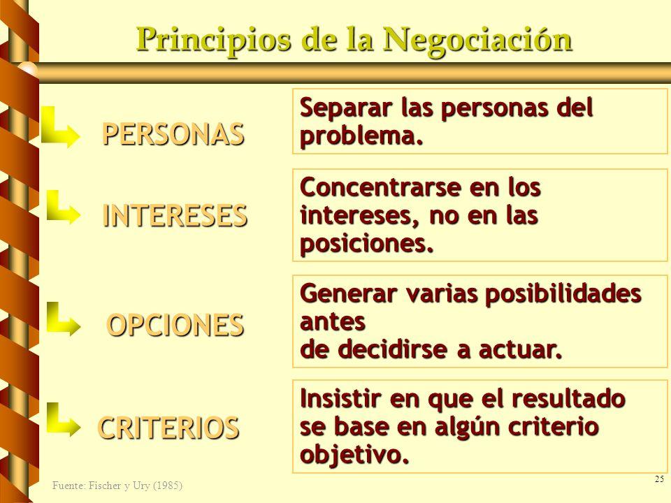 Principios de la Negociación
