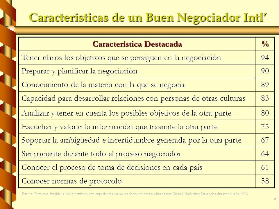 Características de un Buen Negociador Intl'