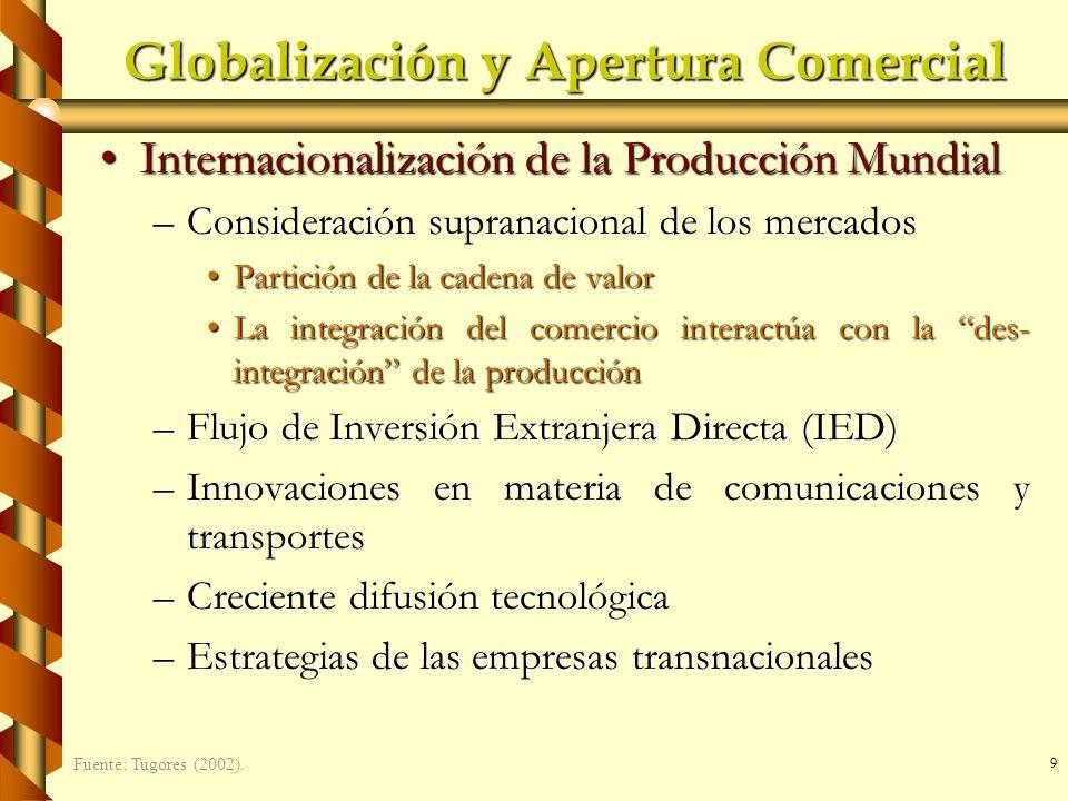 Globalización y Apertura Comercial