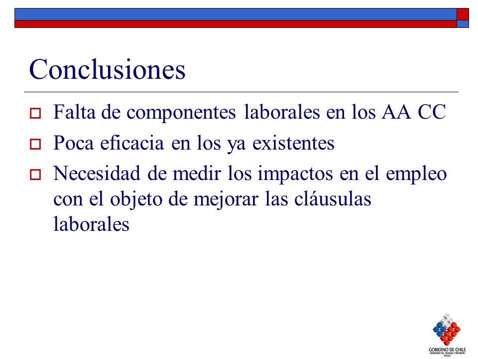 Conclusiones Falta de componentes laborales en los AA CC