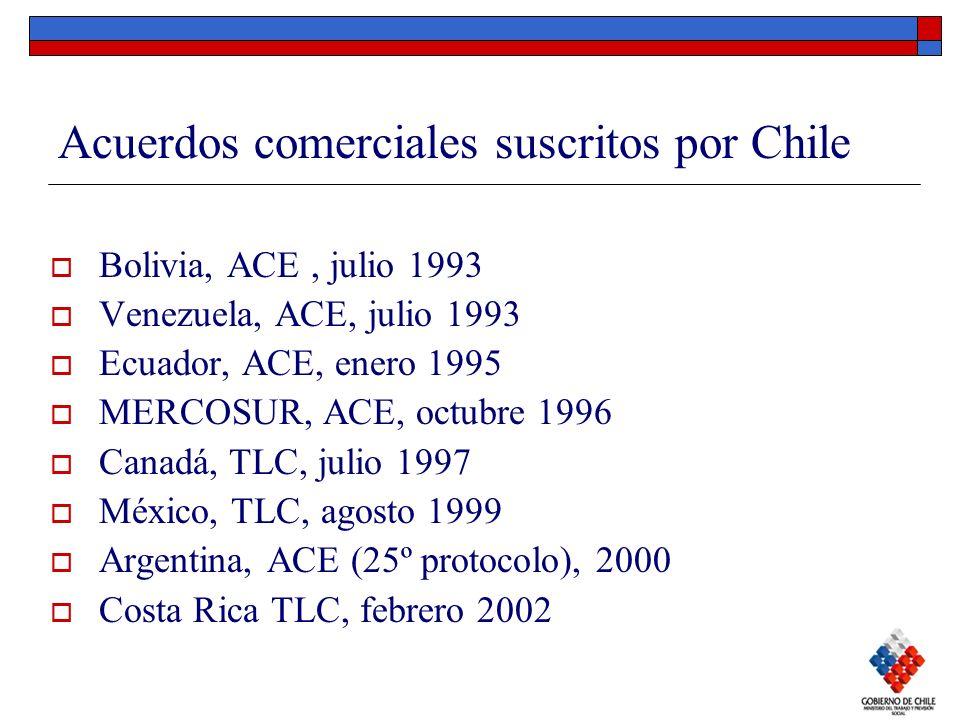 Acuerdos comerciales suscritos por Chile