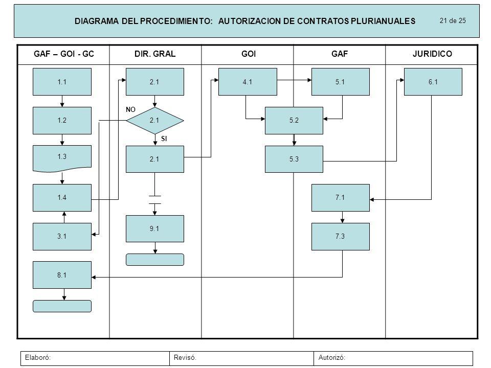 DIAGRAMA DEL PROCEDIMIENTO: AUTORIZACION DE CONTRATOS PLURIANUALES