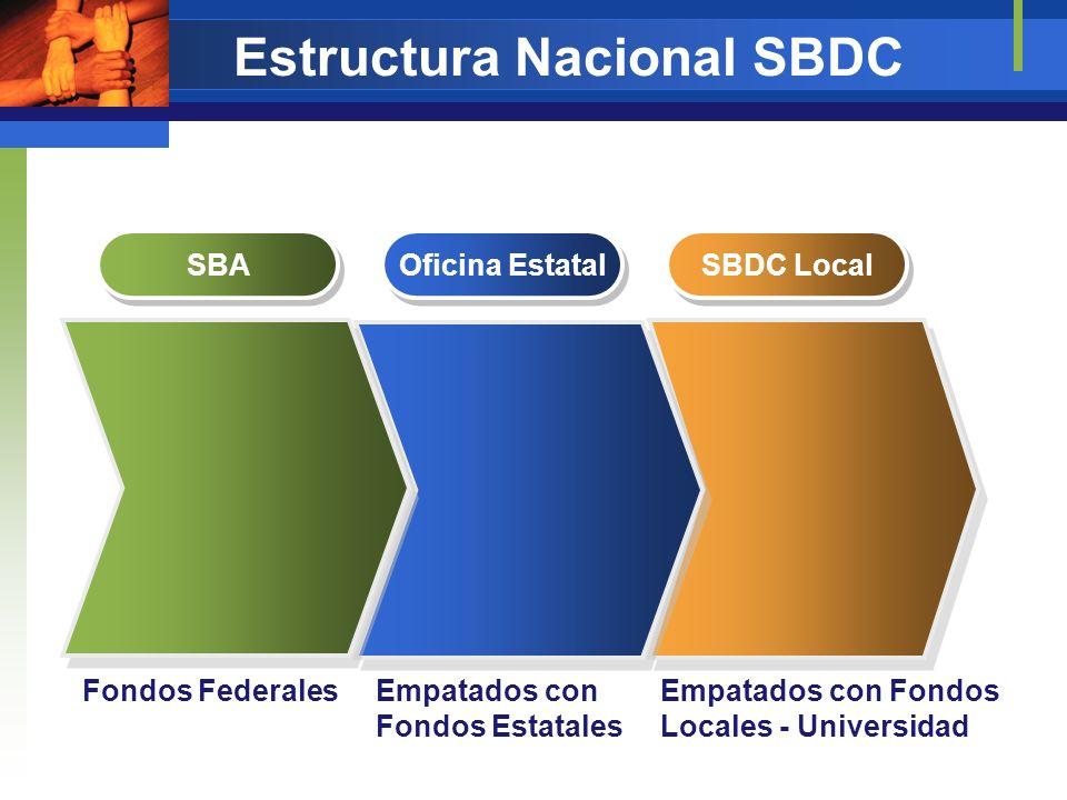 Estructura Nacional SBDC