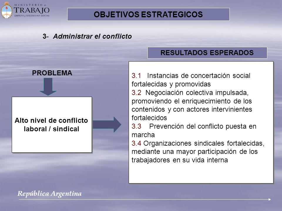 OBJETIVOS ESTRATEGICOS Alto nivel de conflicto laboral / sindical