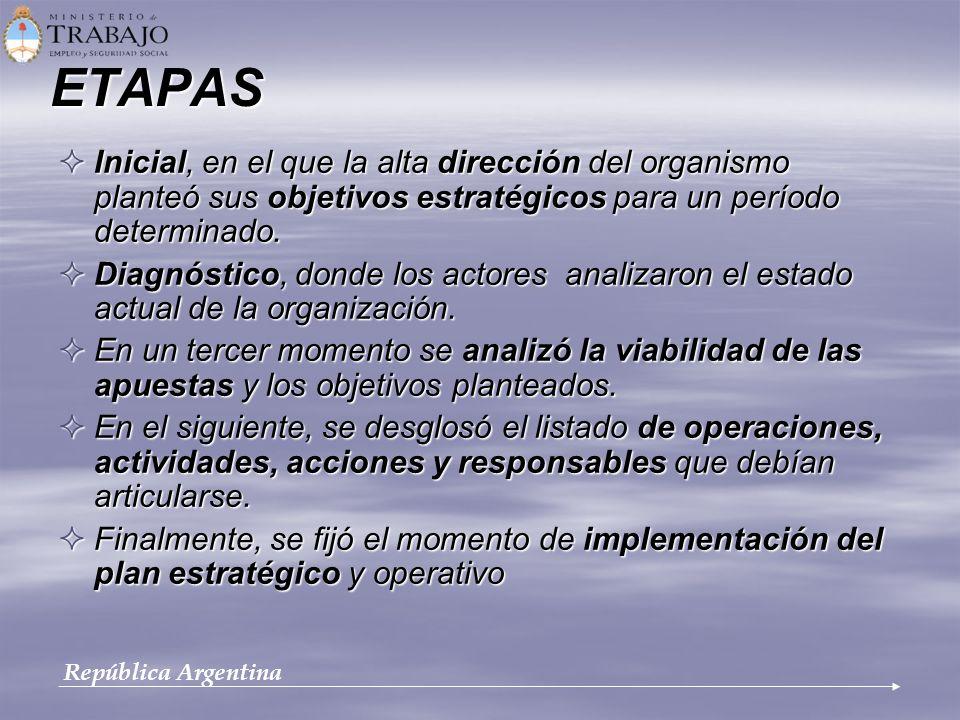 ETAPAS Inicial, en el que la alta dirección del organismo planteó sus objetivos estratégicos para un período determinado.