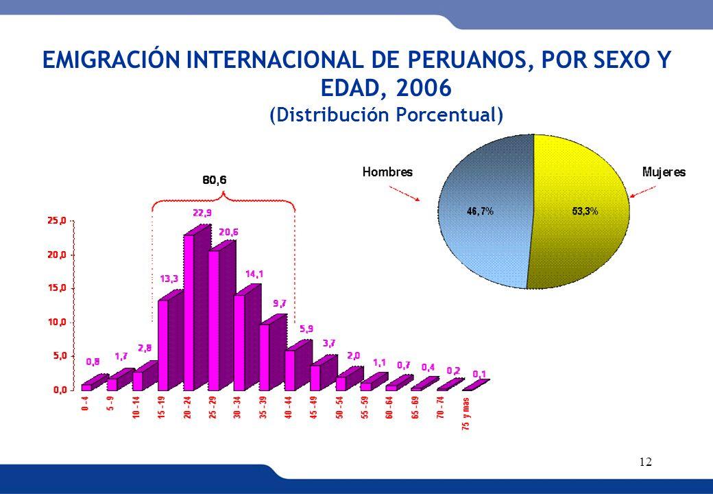 EMIGRACIÓN INTERNACIONAL DE PERUANOS, POR SEXO Y EDAD, 2006 (Distribución Porcentual)
