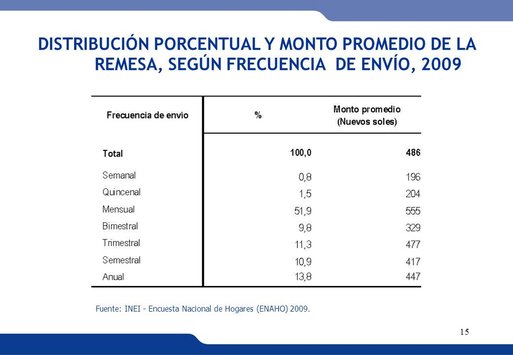 DISTRIBUCIÓN PORCENTUAL Y MONTO PROMEDIO DE LA REMESA, SEGÚN FRECUENCIA DE ENVÍO, 2009