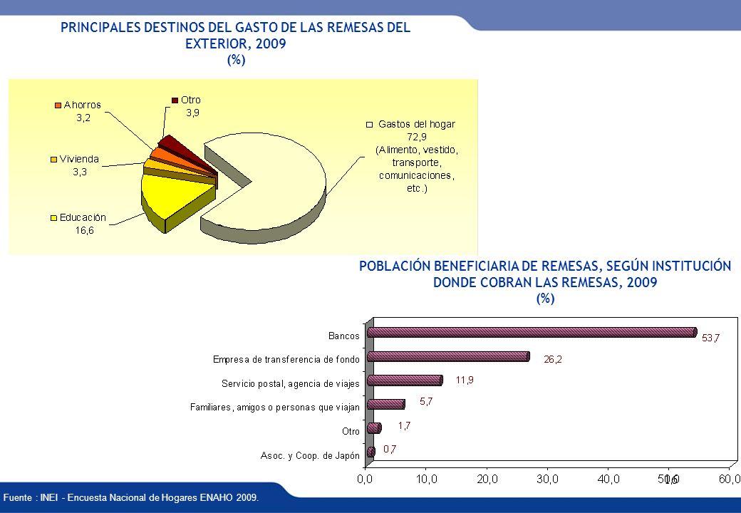 PRINCIPALES DESTINOS DEL GASTO DE LAS REMESAS DEL EXTERIOR, 2009 (%)