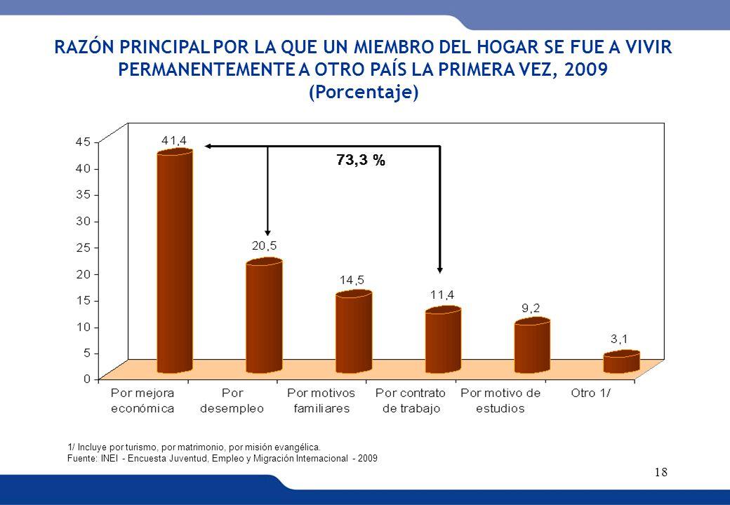 RAZÓN PRINCIPAL POR LA QUE UN MIEMBRO DEL HOGAR SE FUE A VIVIR PERMANENTEMENTE A OTRO PAÍS LA PRIMERA VEZ, 2009