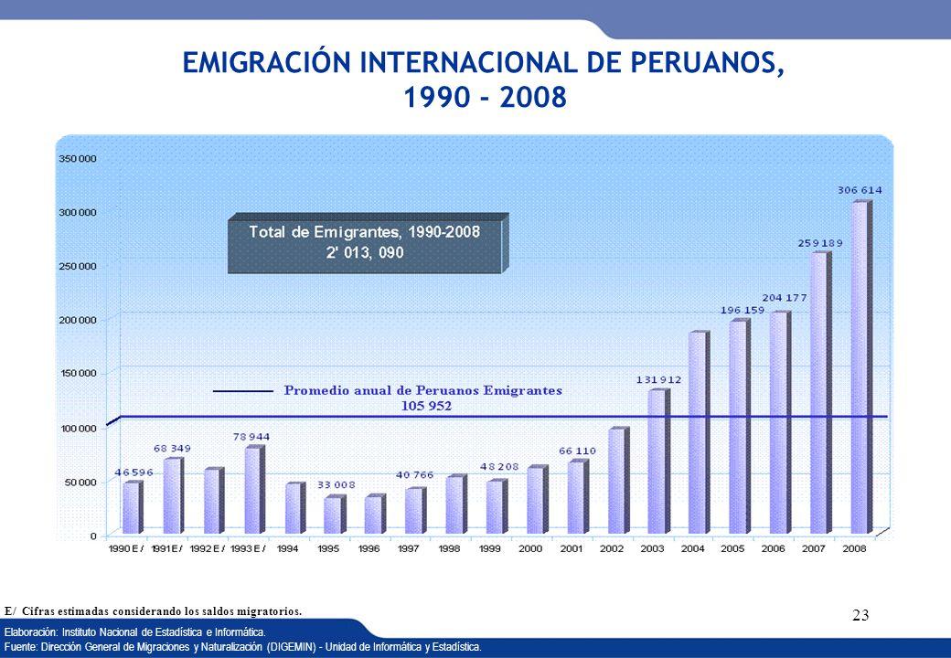 EMIGRACIÓN INTERNACIONAL DE PERUANOS, 1990 - 2008