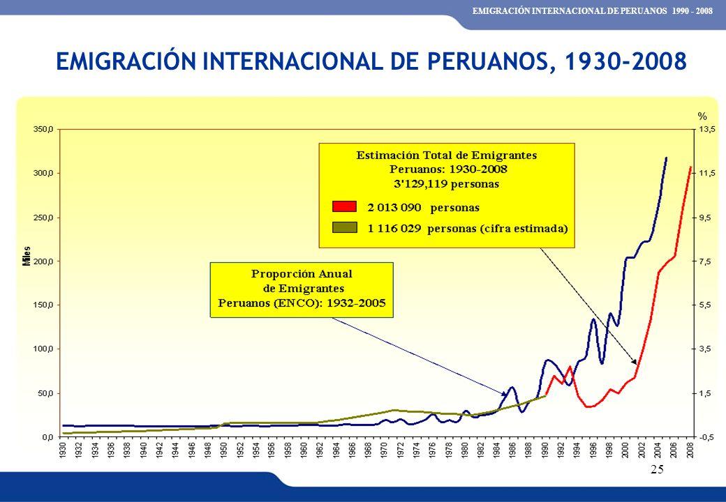 EMIGRACIÓN INTERNACIONAL DE PERUANOS, 1930-2008