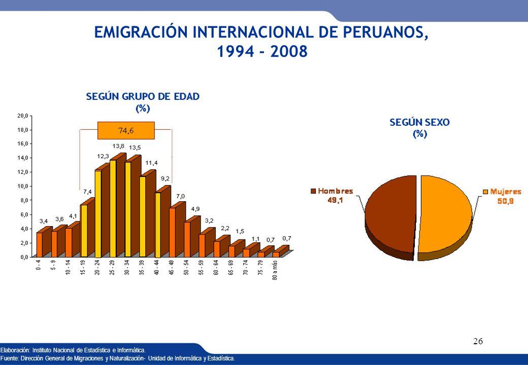 EMIGRACIÓN INTERNACIONAL DE PERUANOS, 1994 - 2008