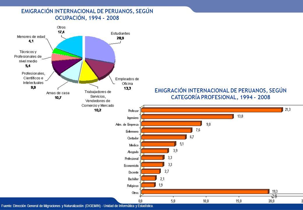 EMIGRACIÓN INTERNACIONAL DE PERUANOS, SEGÚN OCUPACIÓN, 1994 - 2008