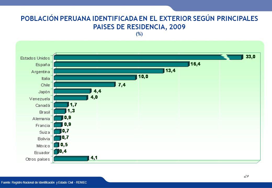 POBLACIÓN PERUANA IDENTIFICADA EN EL EXTERIOR SEGÚN PRINCIPALES PAISES DE RESIDENCIA, 2009 (%)