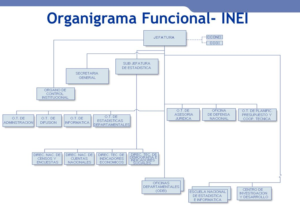 Organigrama Funcional- INEI