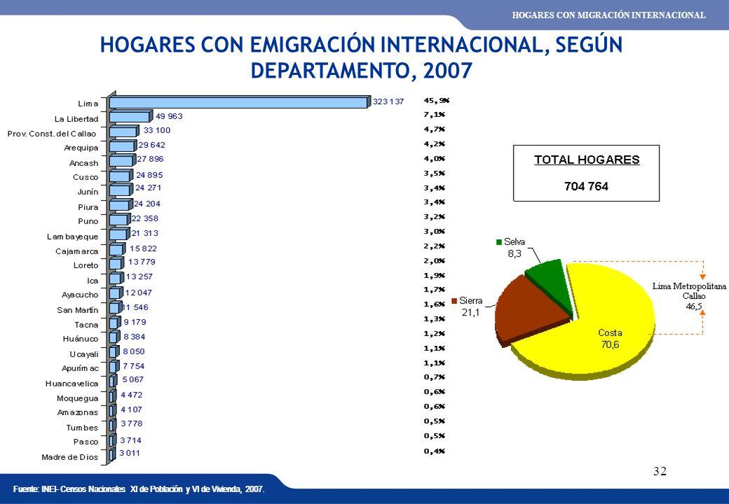 HOGARES CON EMIGRACIÓN INTERNACIONAL, SEGÚN DEPARTAMENTO, 2007