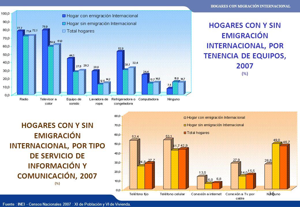 HOGARES CON MIGRACIÓN INTERNACIONAL