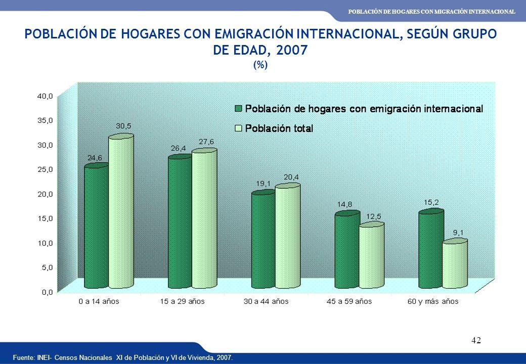 POBLACIÓN DE HOGARES CON MIGRACIÓN INTERNACIONAL