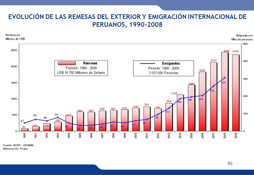 EVOLUCIÓN DE LAS REMESAS DEL EXTERIOR Y EMIGRACIÓN INTERNACIONAL DE PERUANOS, 1990-2008