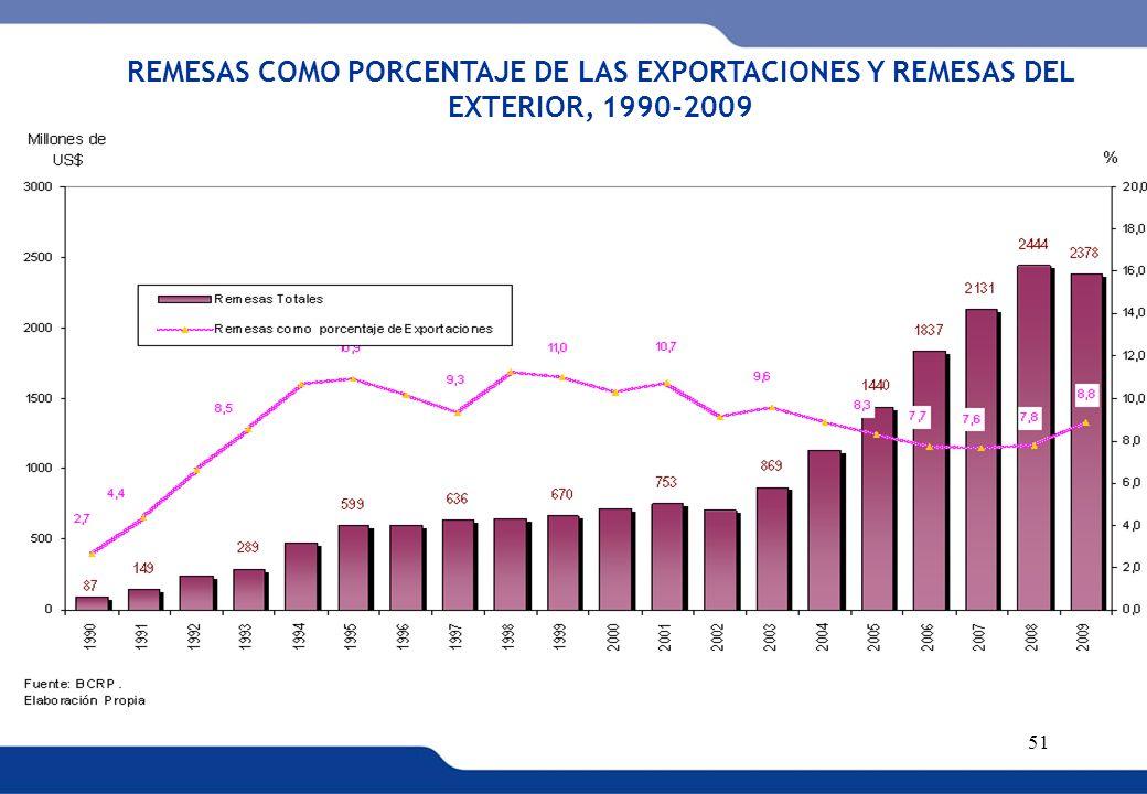 REMESAS COMO PORCENTAJE DE LAS EXPORTACIONES Y REMESAS DEL EXTERIOR, 1990-2009