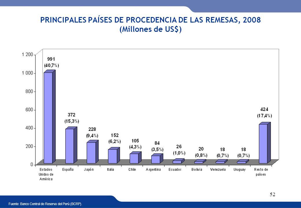 PRINCIPALES PAÍSES DE PROCEDENCIA DE LAS REMESAS, 2008 (Millones de US$)